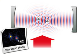 <em>Resonant laser light (red arrow) is being scattered from two single atoms. The effects that arise due to interference (here shown in an artist's view) are determined by the relative spatial phase of the atoms and the interaction with the light mode of the optical resonator (mirrors in grey). Lower left: fluorescence image of two rubidium atoms. </em>