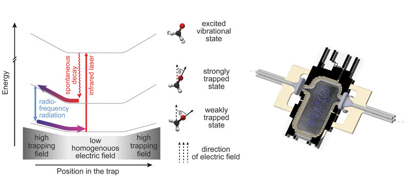 Left:  Illustration of the various processes that take place during Sisyphus cooling of polar molecules. Right: Sketch of the experimental setup.