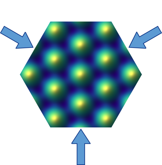 <em>The researchers interfered three laser beams at 120-degree angles to form a graphene-like honeycomb lattice. The atoms are trapped in the honeycomb structure formed from by the valleys (dark blue) of the potential.</em>