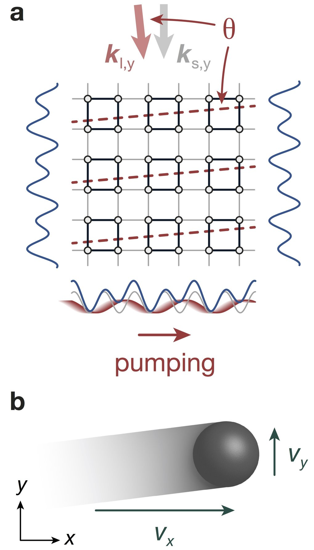 "<em>2D topological charge pump in an optical superlattice. (a) A 2D superlattice potential is created by interfering laser beams, forming an egg-carton-like ""light crystal"" in which the atoms are placed. (b) Modulating the potential along the horizontal x-axis periodically in time induces a motion of the atoms in the lattice. The fast motion along x is the equivalent of the 2D quantum Hall effect, while a slow drift in the transverse y-direction reveals the existence of the 4D quantum Hall effect</em>."